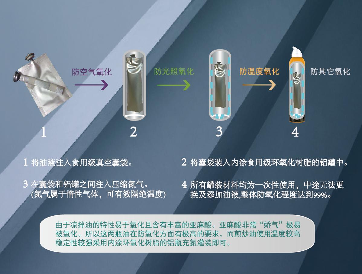 新油道存儲鋁瓶充氮罐裝圖